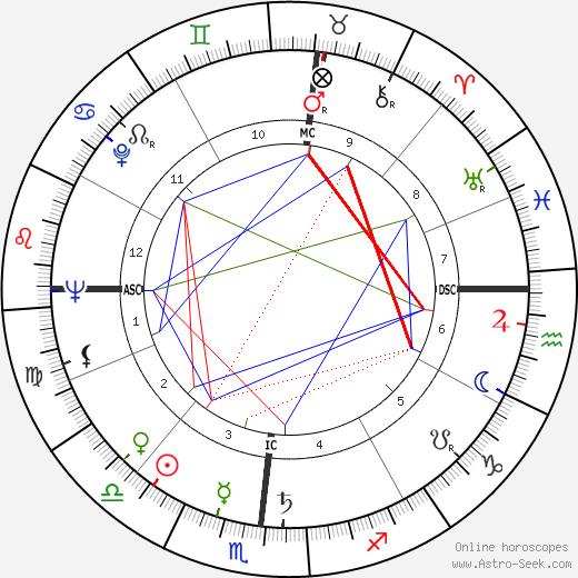 James E. Akins день рождения гороскоп, James E. Akins Натальная карта онлайн