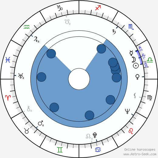 Jana Dítětová horoscope, astrology, sign, zodiac, date of birth, instagram