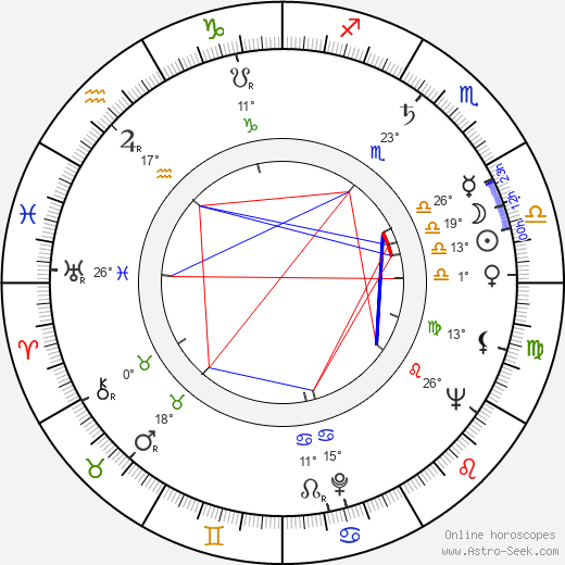 Jana Dítětová birth chart, biography, wikipedia 2019, 2020