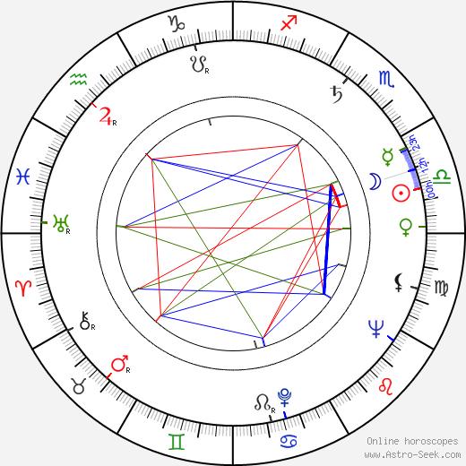 Jana Dítětová tema natale, oroscopo, Jana Dítětová oroscopi gratuiti, astrologia