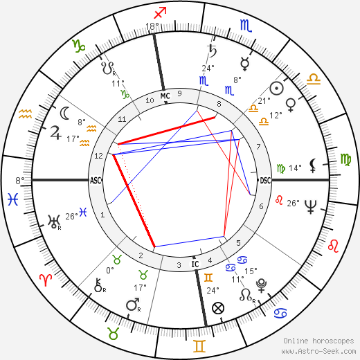 Jean Peters birth chart, biography, wikipedia 2018, 2019