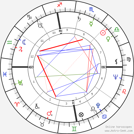 Jean Peters astro natal birth chart, Jean Peters horoscope, astrology