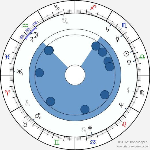 Jiřina Krejčová wikipedia, horoscope, astrology, instagram