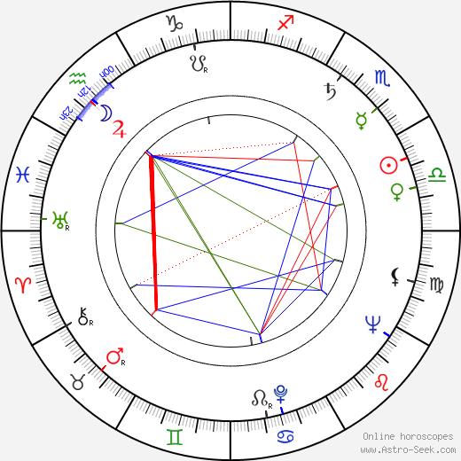 Jiřina Krejčová astro natal birth chart, Jiřina Krejčová horoscope, astrology