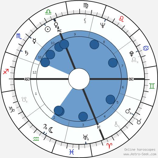Joel C. Dobin wikipedia, horoscope, astrology, instagram