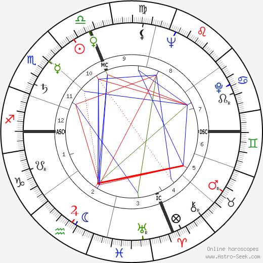 Joel C. Dobin день рождения гороскоп, Joel C. Dobin Натальная карта онлайн