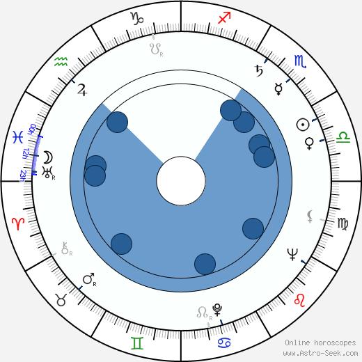 John Morris wikipedia, horoscope, astrology, instagram