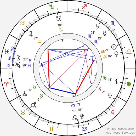 John Morris birth chart, biography, wikipedia 2019, 2020