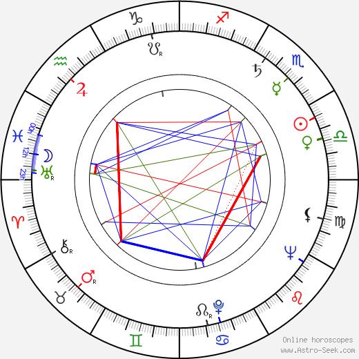 John Morris astro natal birth chart, John Morris horoscope, astrology