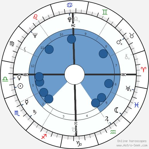 Karl G. Henize wikipedia, horoscope, astrology, instagram