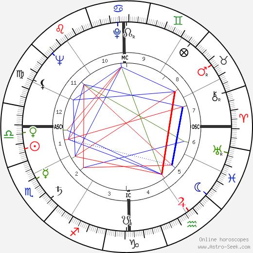 Karl G. Henize tema natale, oroscopo, Karl G. Henize oroscopi gratuiti, astrologia