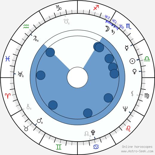 Karl-Heinz Bieber wikipedia, horoscope, astrology, instagram