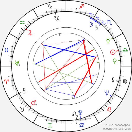 Karl-Heinz Bieber день рождения гороскоп, Karl-Heinz Bieber Натальная карта онлайн