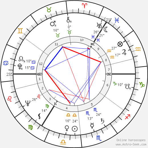Klaus Kinski birth chart, biography, wikipedia 2018, 2019