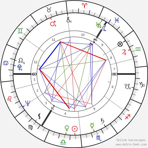 Клаус Кински Klaus Kinski день рождения гороскоп, Klaus Kinski Натальная карта онлайн
