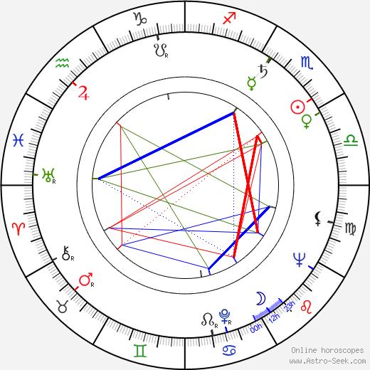 Lauri Ahokas astro natal birth chart, Lauri Ahokas horoscope, astrology