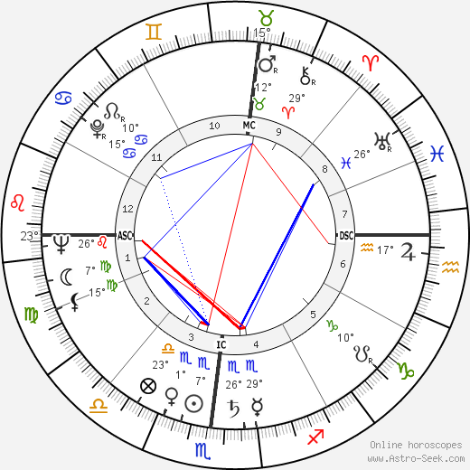 Lee Grant birth chart, biography, wikipedia 2019, 2020