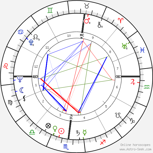 Lee Grant astro natal birth chart, Lee Grant horoscope, astrology