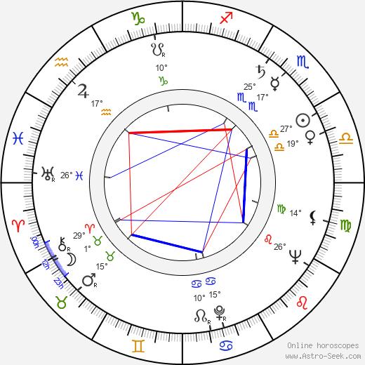 Leonard Rossiter birth chart, biography, wikipedia 2019, 2020