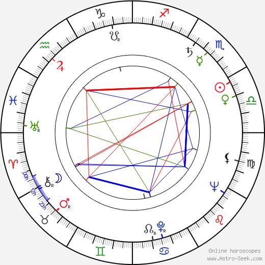 Leonard Rossiter astro natal birth chart, Leonard Rossiter horoscope, astrology