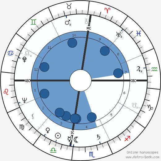 Louise Hay wikipedia, horoscope, astrology, instagram