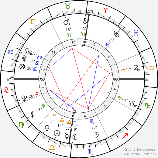 Louise Hay birth chart, biography, wikipedia 2019, 2020