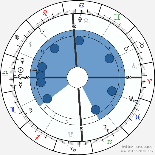 Marcello Abbado horoscope, astrology, sign, zodiac, date of birth, instagram