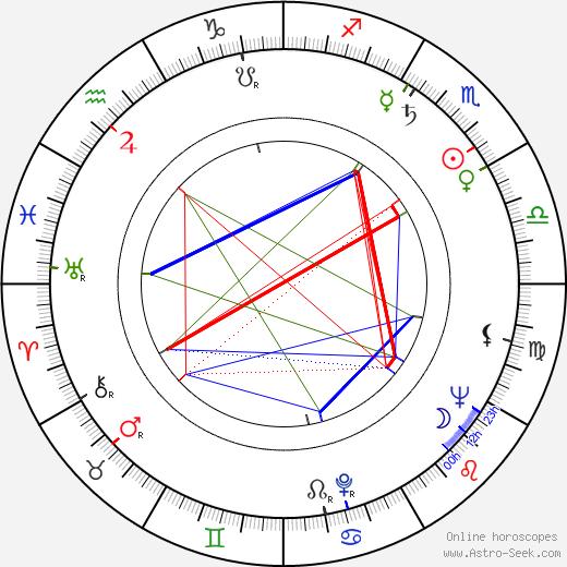 Margaret Sheridan birth chart, Margaret Sheridan astro natal horoscope, astrology