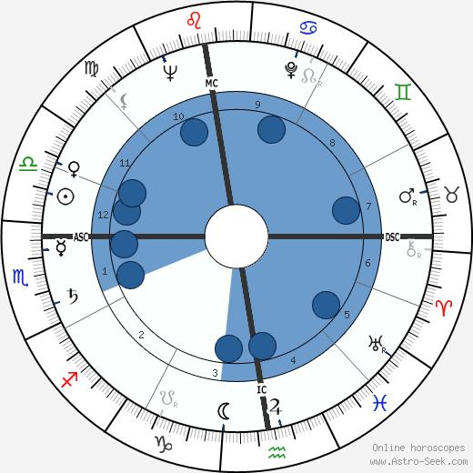Michel Foucault wikipedia, horoscope, astrology, instagram