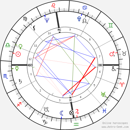 Michel Foucault astro natal birth chart, Michel Foucault horoscope, astrology