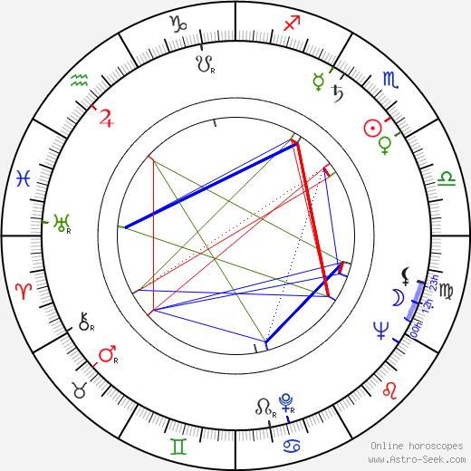 Mircea Popescu birth chart, Mircea Popescu astro natal horoscope, astrology