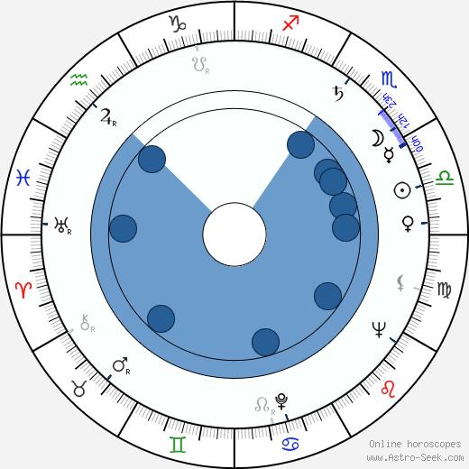Nena Viana wikipedia, horoscope, astrology, instagram