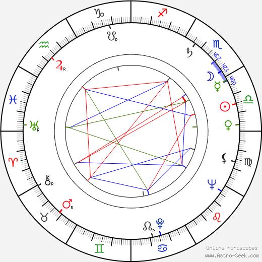 Nena Viana birth chart, Nena Viana astro natal horoscope, astrology