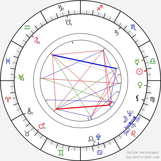 Orvokki Mäkinen birth chart, Orvokki Mäkinen astro natal horoscope, astrology