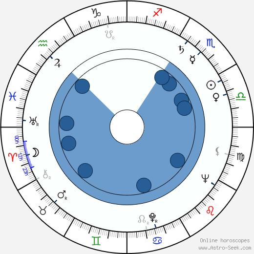 Ottó Berényi wikipedia, horoscope, astrology, instagram
