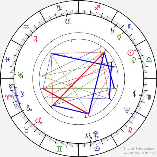 Ottó Berényi birth chart, Ottó Berényi astro natal horoscope, astrology