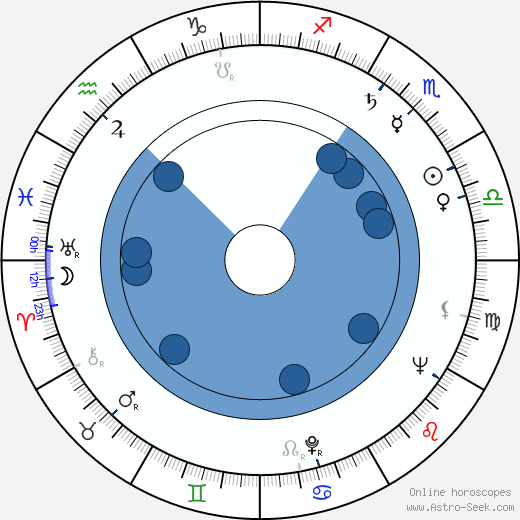 Ralph Hoopes wikipedia, horoscope, astrology, instagram