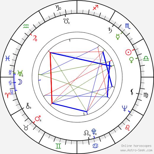 Ralph Hoopes tema natale, oroscopo, Ralph Hoopes oroscopi gratuiti, astrologia