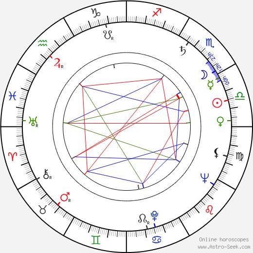 Renato Savino день рождения гороскоп, Renato Savino Натальная карта онлайн