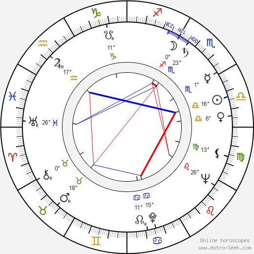 Richard Jaeckel birth chart, biography, wikipedia 2018, 2019