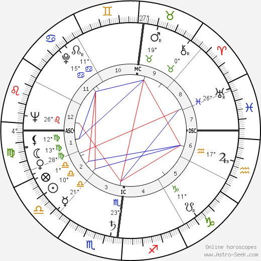 Robert Eugene Bush birth chart, biography, wikipedia 2019, 2020