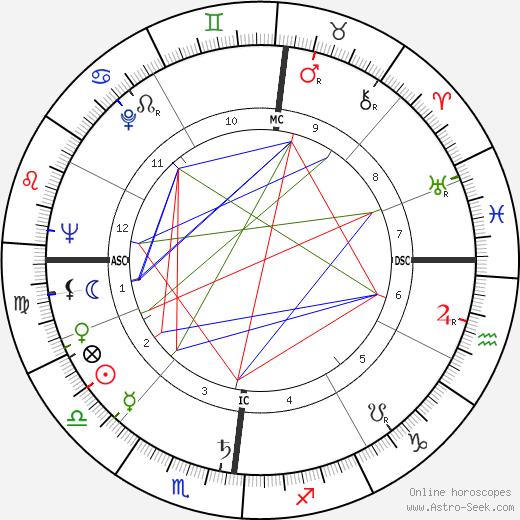 Robert Eugene Bush birth chart, Robert Eugene Bush astro natal horoscope, astrology