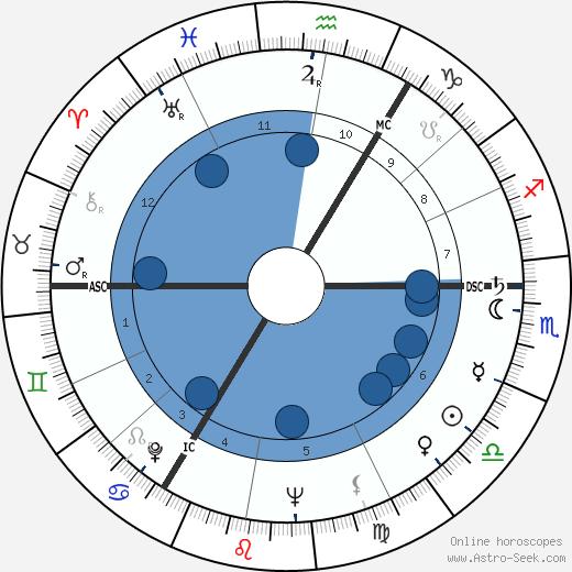 Ruth Ellis wikipedia, horoscope, astrology, instagram