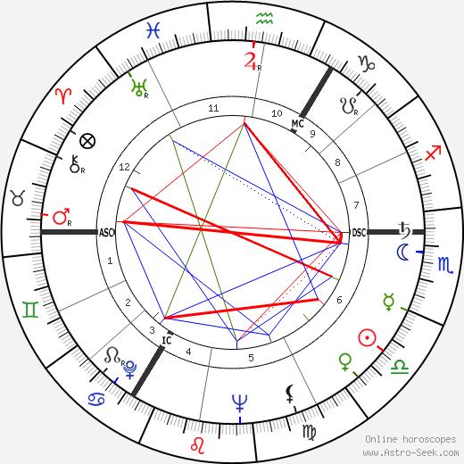 Ruth Ellis birth chart, Ruth Ellis astro natal horoscope, astrology