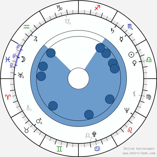Sang-ok Shin wikipedia, horoscope, astrology, instagram