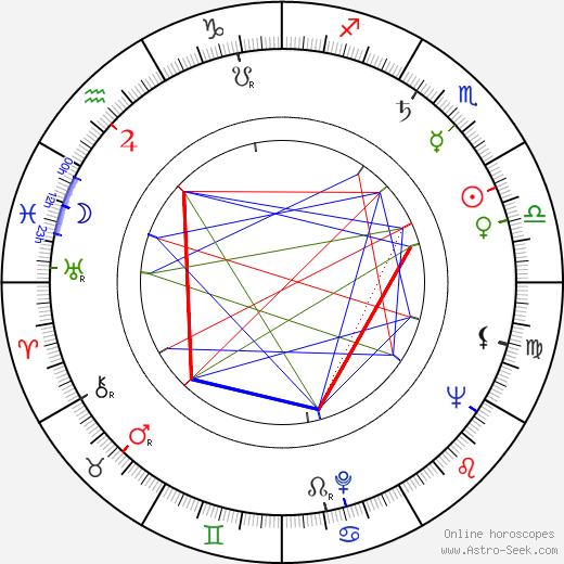 Sang-ok Shin astro natal birth chart, Sang-ok Shin horoscope, astrology