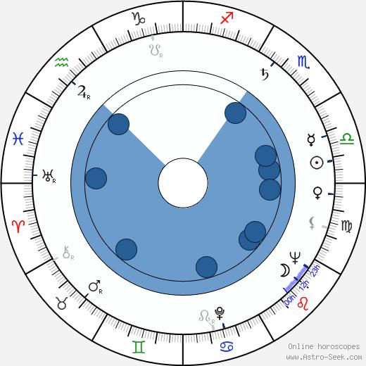 Tom Pevsner wikipedia, horoscope, astrology, instagram