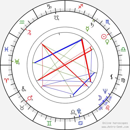 Vladimír Ptáček tema natale, oroscopo, Vladimír Ptáček oroscopi gratuiti, astrologia
