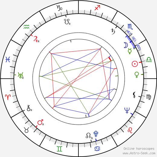 William Greaves день рождения гороскоп, William Greaves Натальная карта онлайн