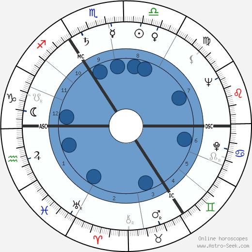 Willy Alberti wikipedia, horoscope, astrology, instagram